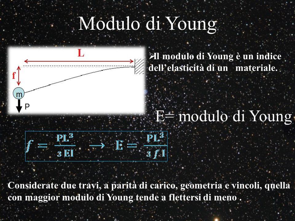 Modulo di Young E= modulo di Young