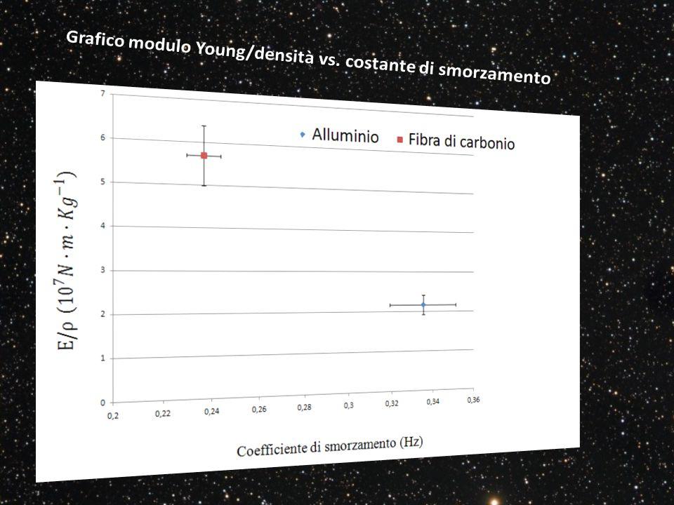 Grafico modulo Young/densità vs. costante di smorzamento