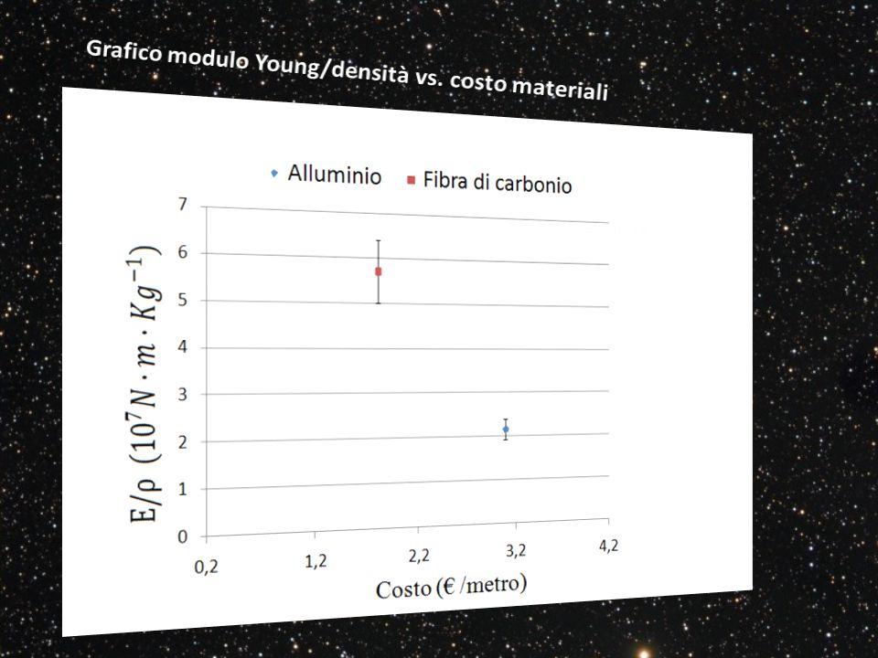 Grafico modulo Young/densità vs. costo materiali