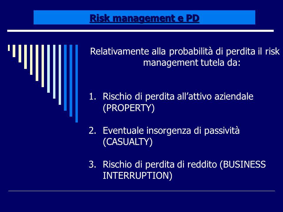 Risk management e PD Relativamente alla probabilità di perdita il risk management tutela da: Rischio di perdita all'attivo aziendale (PROPERTY)