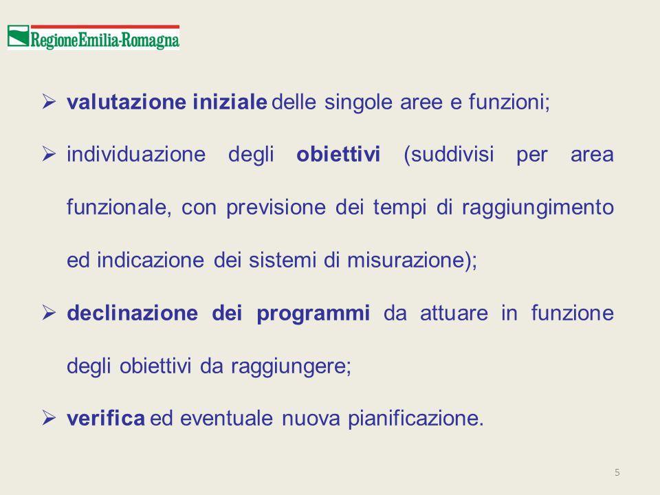 valutazione iniziale delle singole aree e funzioni;