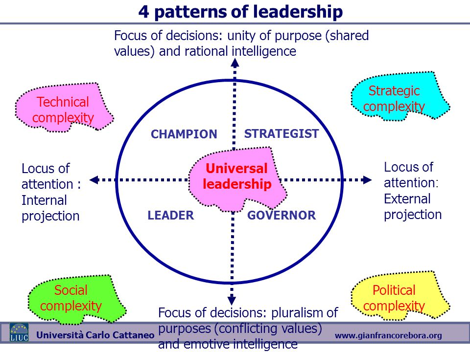 4 patterns of leadership