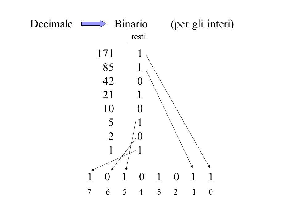Decimale Binario (per gli interi) 171 1 85 1 42 0 21 1 10 0 5 1 2 0