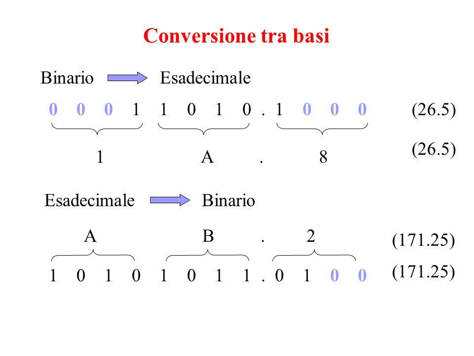 Conversione tra basi Binario Esadecimale 0 0 0 1 1 0 1 0 . 1 0 0 0