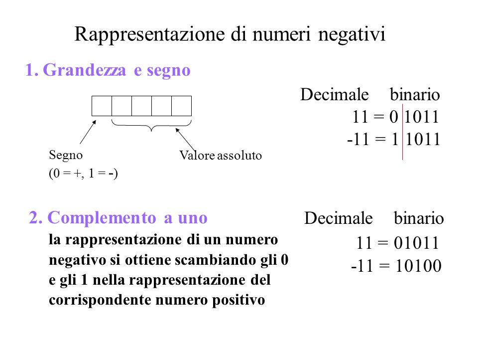 Rappresentazione di numeri negativi