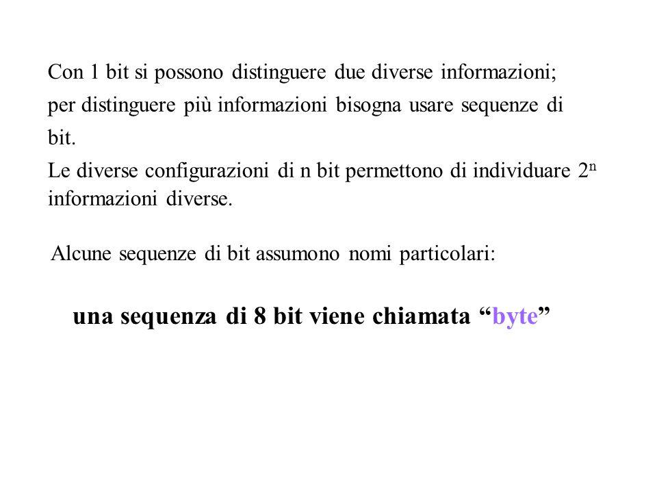 una sequenza di 8 bit viene chiamata byte