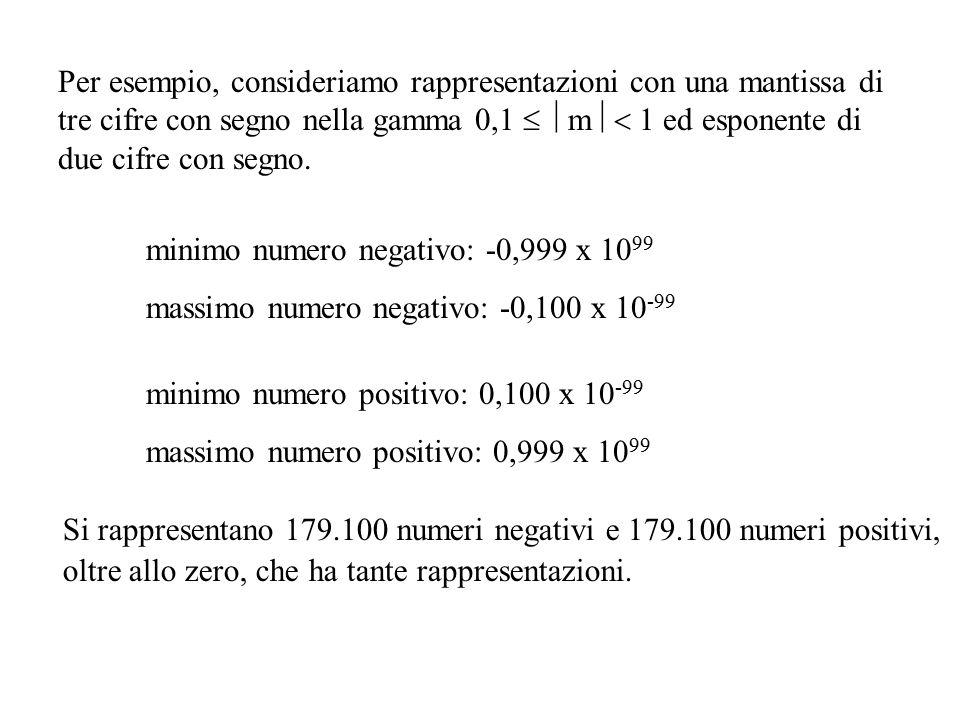 Per esempio, consideriamo rappresentazioni con una mantissa di tre cifre con segno nella gamma 0,1  m  1 ed esponente di due cifre con segno.