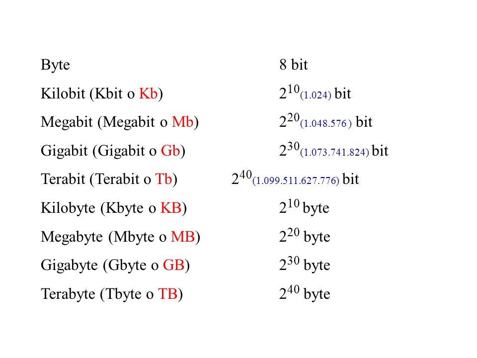 Byte 8 bit Kilobit (Kbit o Kb) 210(1.024) bit. Megabit (Megabit o Mb) 220(1.048.576 ) bit.