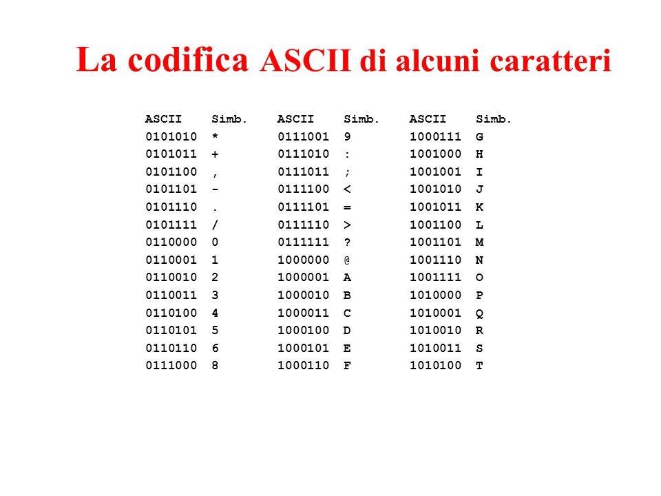 La codifica ASCII di alcuni caratteri