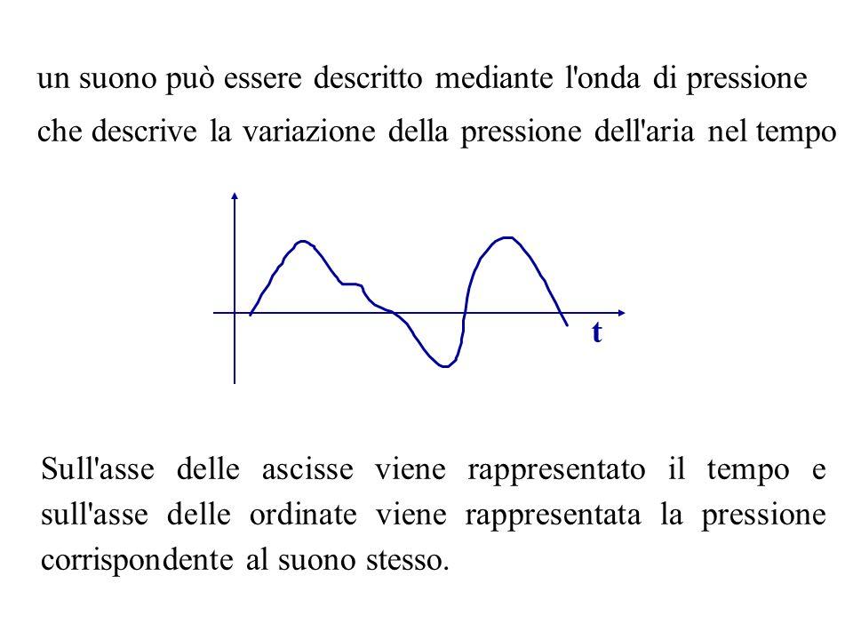un suono può essere descritto mediante l onda di pressione
