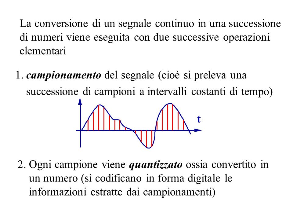 La conversione di un segnale continuo in una successione