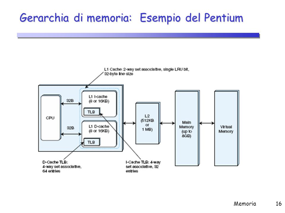 Memoria Cache La memoria principale (DRAM) è sempre più lenta del processore e tende a rallentarlo.