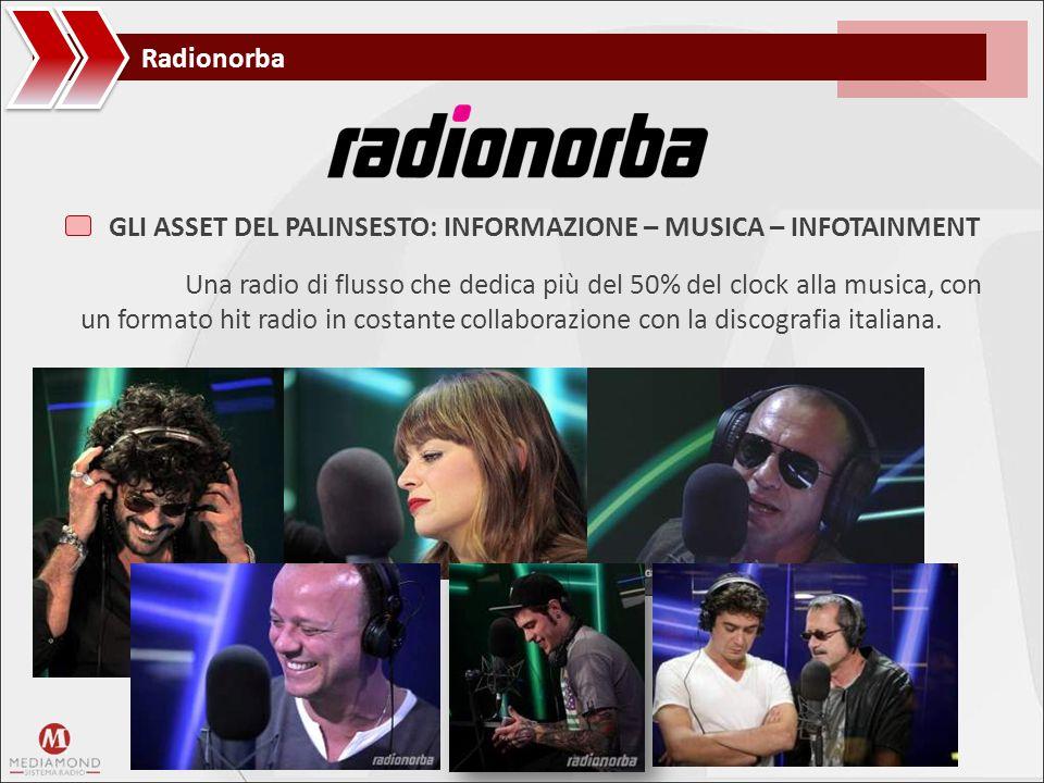 Radionorba GLI ASSET DEL PALINSESTO: INFORMAZIONE – MUSICA – INFOTAINMENT.