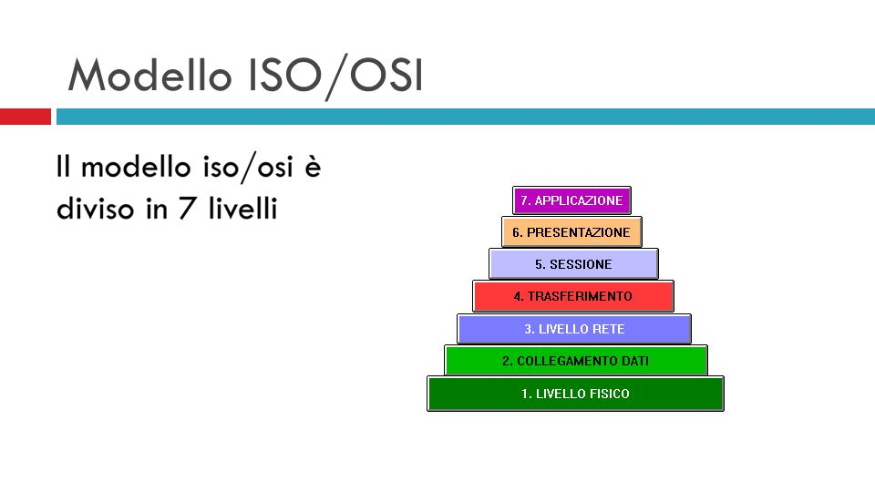 Modello ISO/OSI