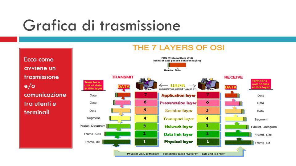 Grafica di trasmissione