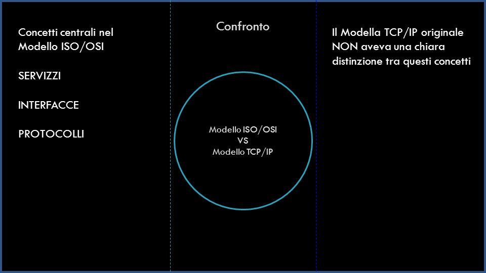 Confronto Concetti centrali nel Modello ISO/OSI SERVIZZI INTERFACCE