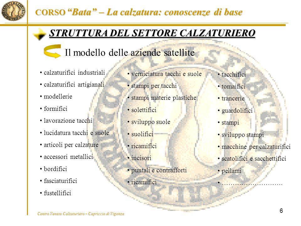 STRUTTURA DEL SETTORE CALZATURIERO