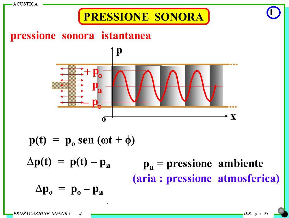 pressione sonora istantanea p