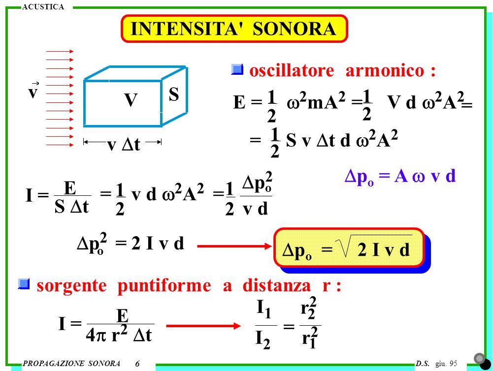 2 1 INTENSITA SONORA oscillatore armonico : v S 1 1 V
