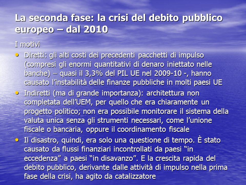 La seconda fase: la crisi del debito pubblico europeo – dal 2010