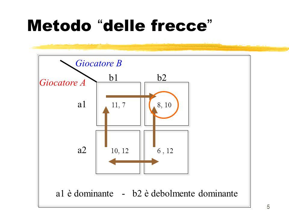 Metodo delle frecce Giocatore B b1 b2 Giocatore A a1 a2