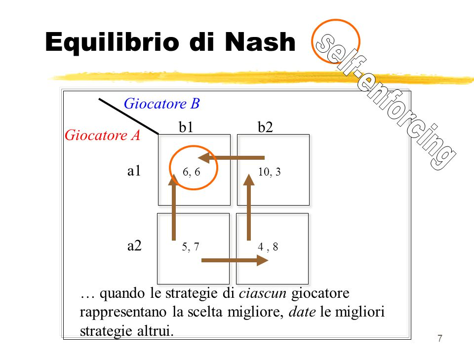 Equilibrio di Nash self-enforcing Giocatore B b1 b2 Giocatore A a1 a2