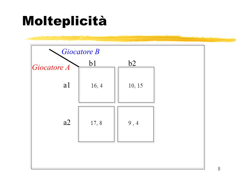 Molteplicità Giocatore B b1 b2 Giocatore A a1 a2 16, 4 10, 15 17, 8