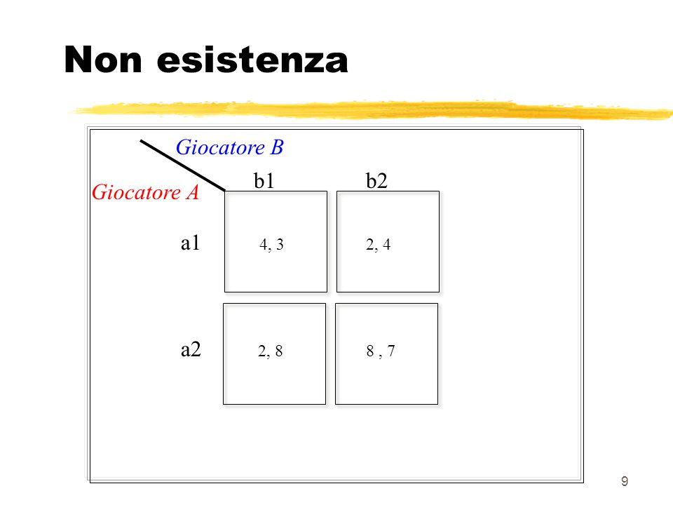 Non esistenza Giocatore B b1 b2 Giocatore A a1 4, 3 2, 4 a2 2, 8 8 , 7