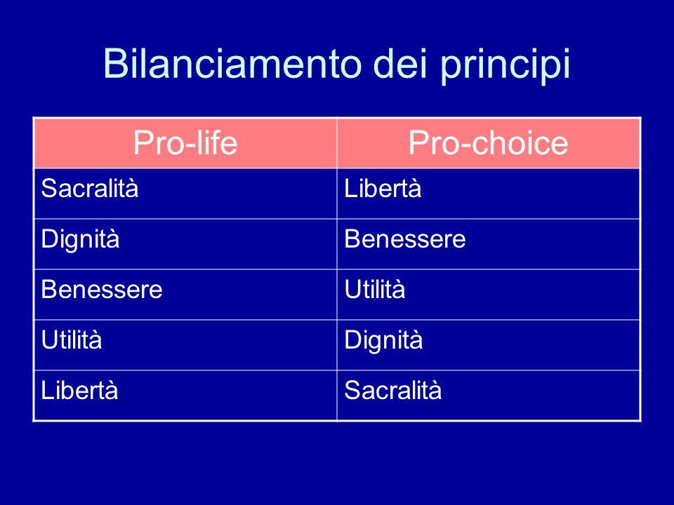 Bilanciamento dei principi