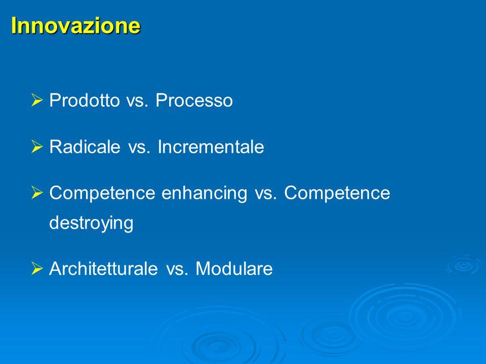 Innovazione Prodotto vs. Processo Radicale vs. Incrementale