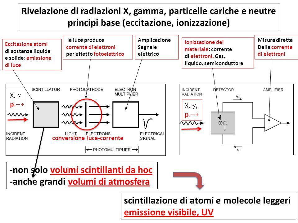 Rivelazione di radiazioni X, gamma, particelle cariche e neutre