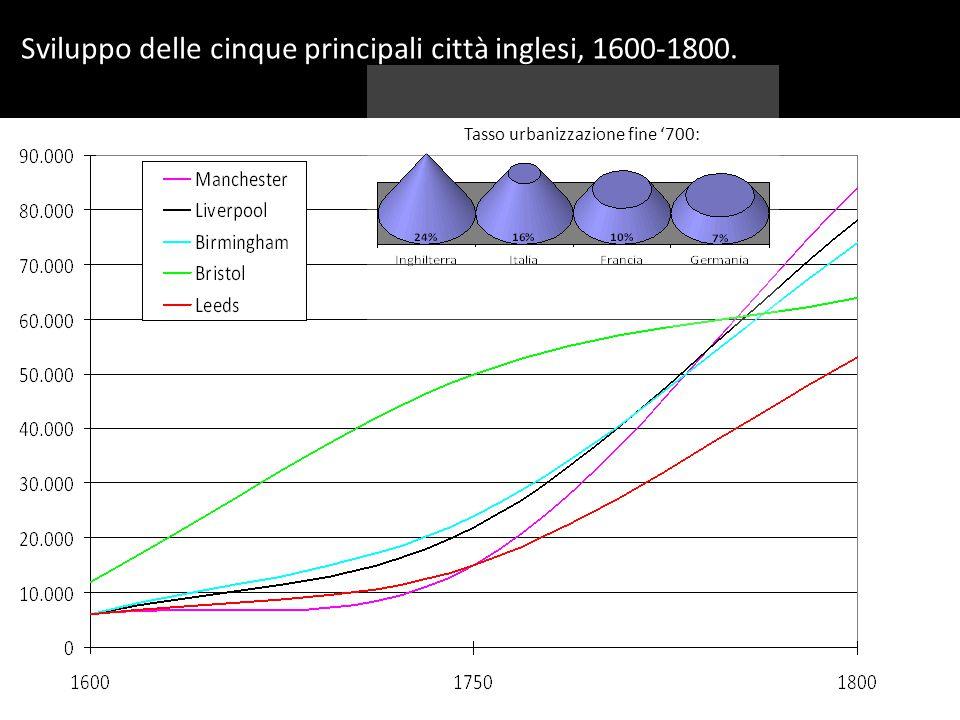 Tasso urbanizzazione fine '700:
