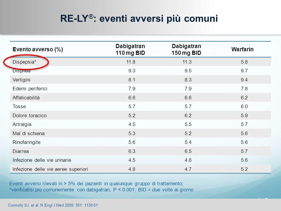 RE-LY®: eventi avversi più comuni