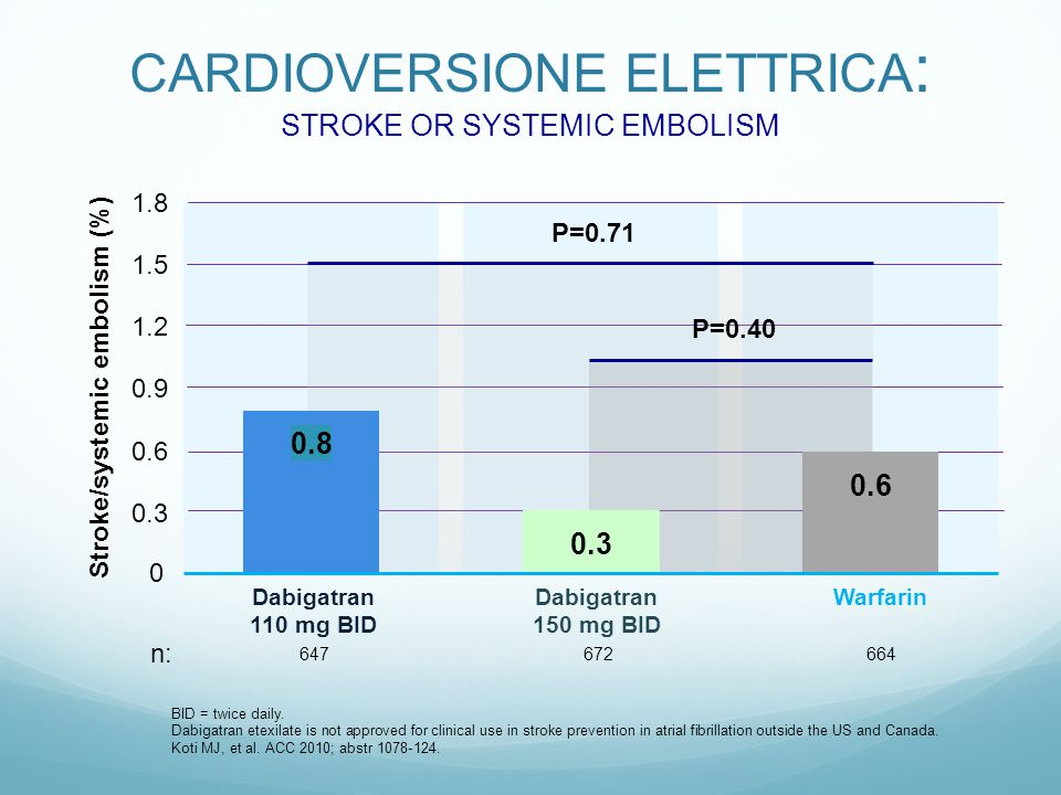 CARDIOVERSIONE ELETTRICA: STROKE OR SYSTEMIC EMBOLISM