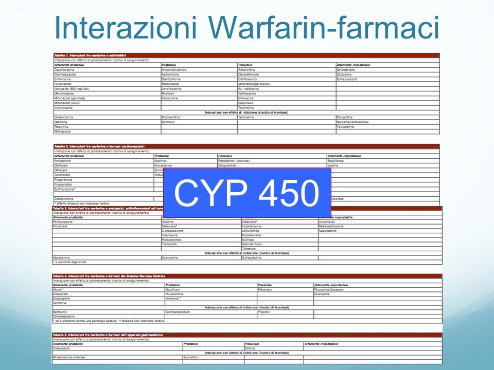Interazioni Warfarin-farmaci