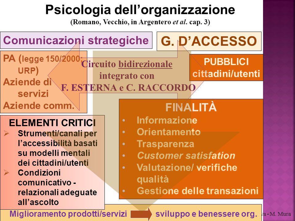 Psicologia dell'organizzazione G. D'ACCESSO
