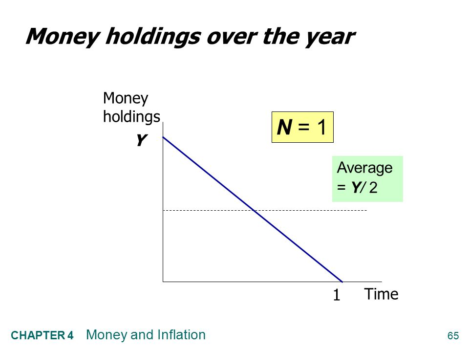 Money holdings over the year
