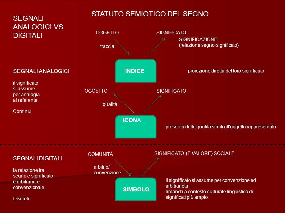statuto semiotico del segno SEGNALI ANALOGICI VS DIGITALI