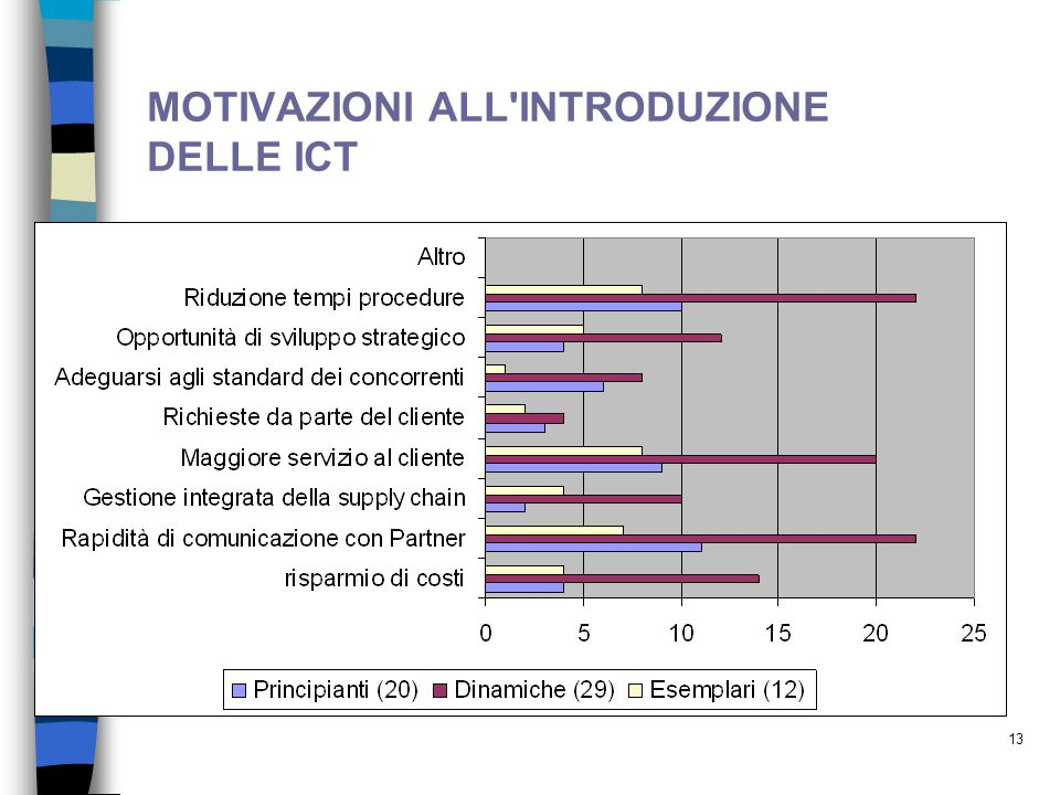 MOTIVAZIONI ALL INTRODUZIONE DELLE ICT