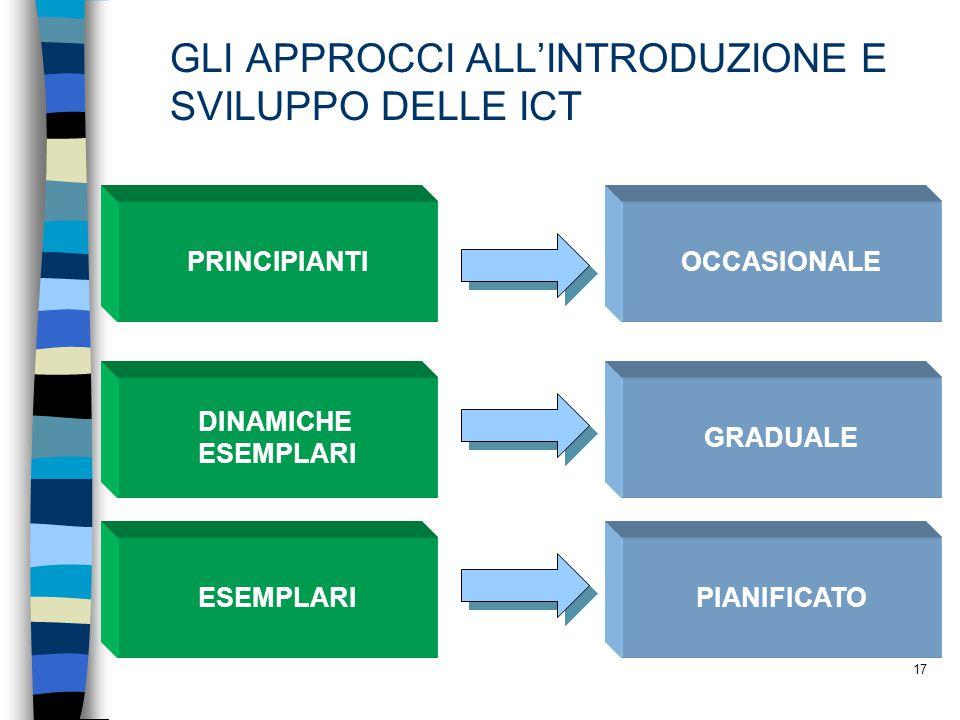 GLI APPROCCI ALL'INTRODUZIONE E SVILUPPO DELLE ICT