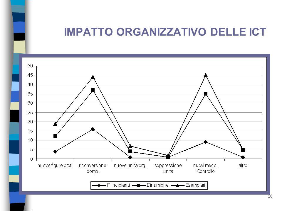 IMPATTO ORGANIZZATIVO DELLE ICT