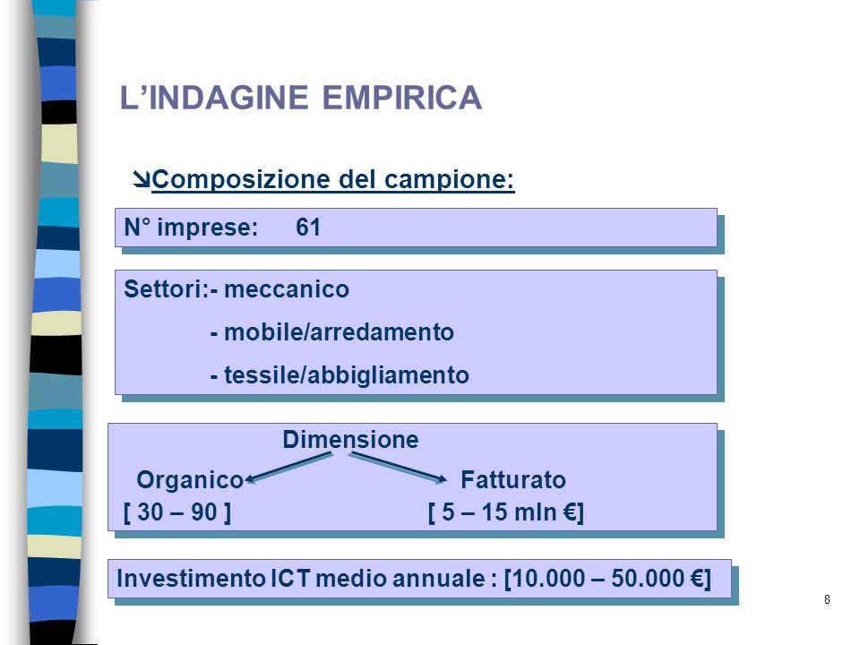 L'INDAGINE EMPIRICA Composizione del campione: N° imprese: 61
