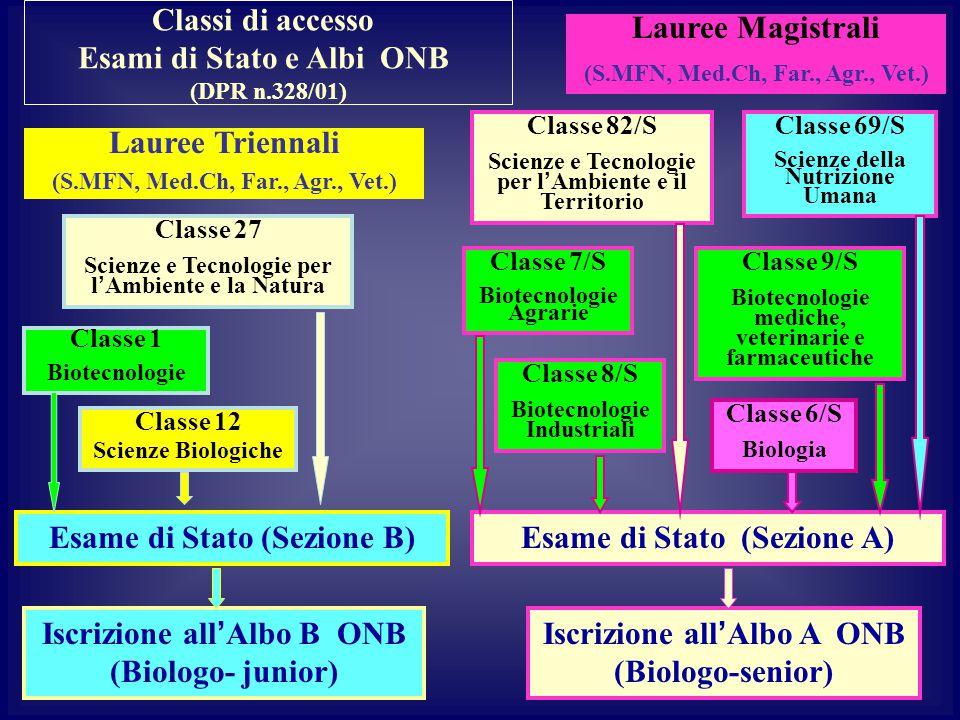 Esami di Stato e Albi ONB (S.MFN, Med.Ch, Far., Agr., Vet.)