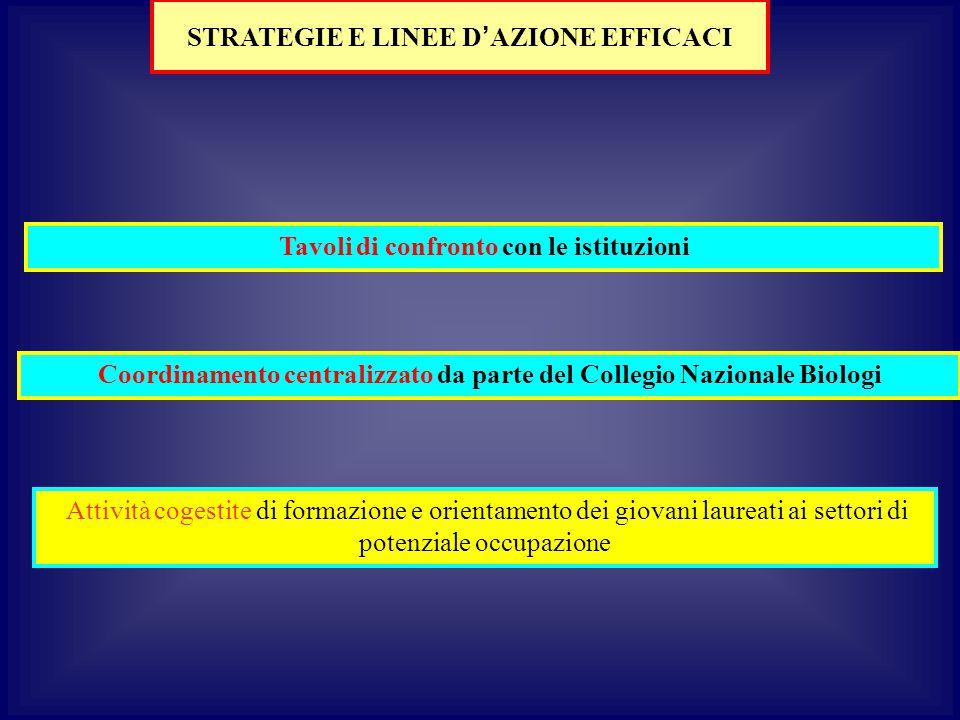 STRATEGIE E LINEE D'AZIONE EFFICACI
