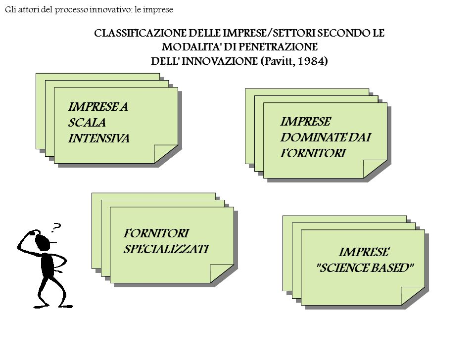 DELL INNOVAZIONE (Pavitt, 1984)