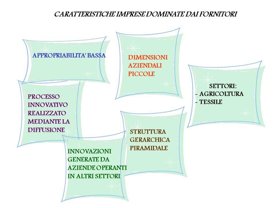 CARATTERISTICHE IMPRESE DOMINATE DAI FORNITORI
