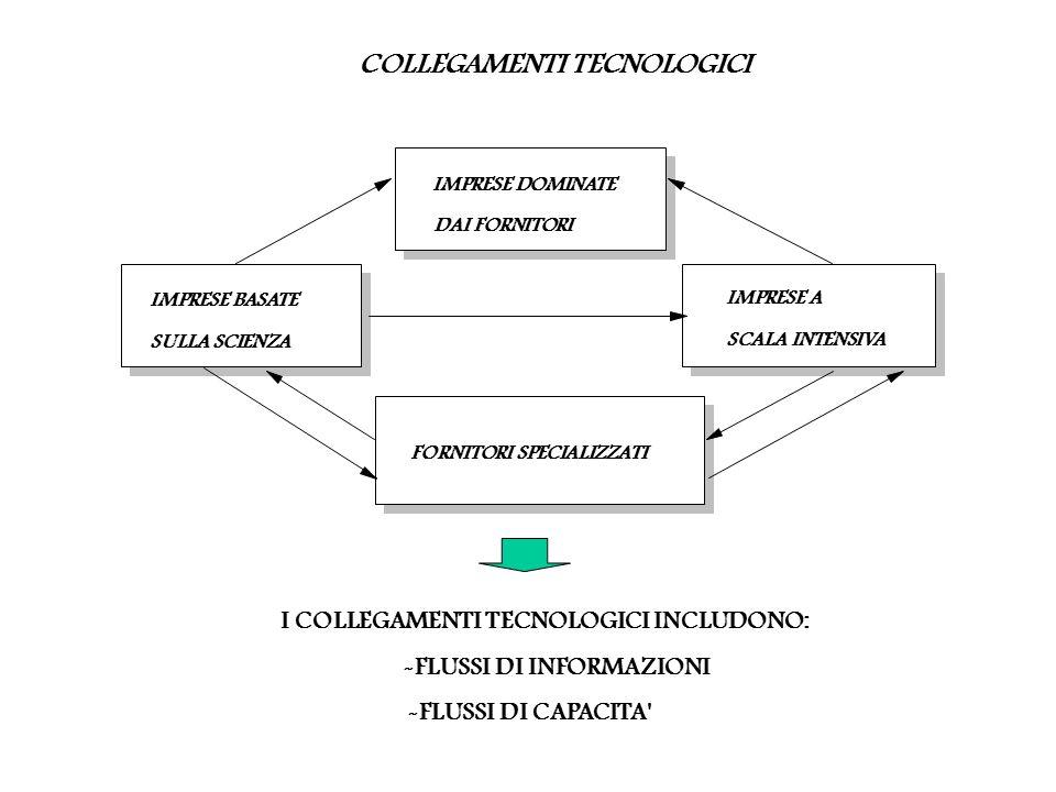 COLLEGAMENTI TECNOLOGICI