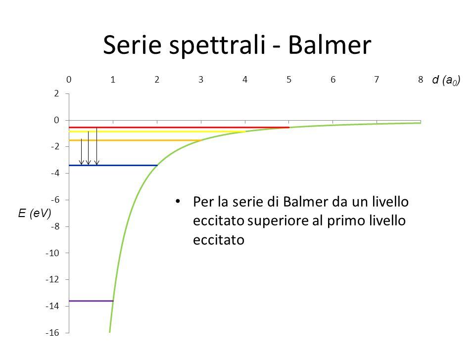 Serie spettrali - Balmer