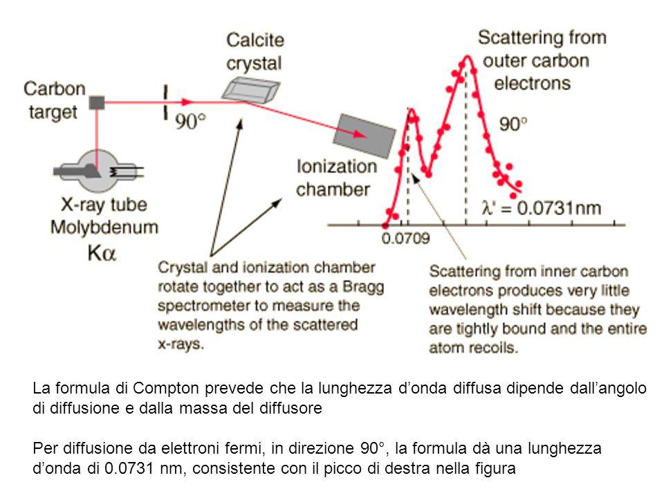 La formula di Compton prevede che la lunghezza d'onda diffusa dipende dall'angolo di diffusione e dalla massa del diffusore