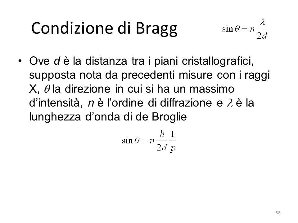 Condizione di Bragg